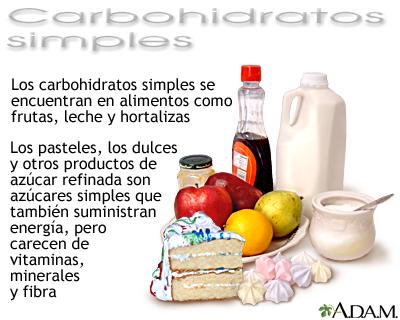 carbs-simple